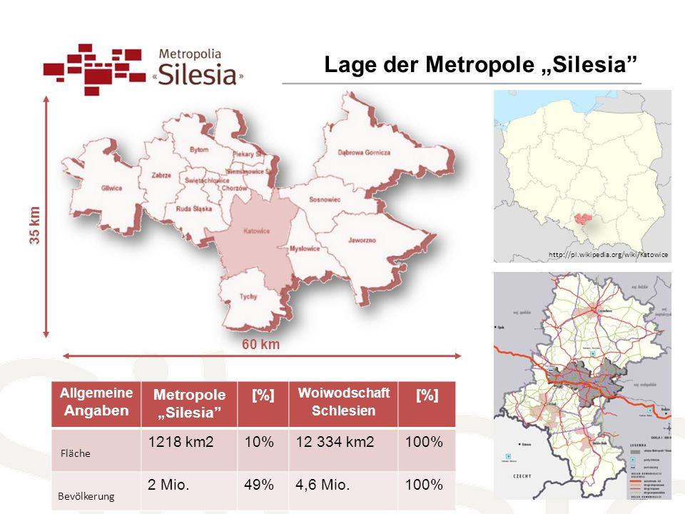 Lage der Metropole Silesia http://pl.wikipedia.org/wiki/Katowice 35 km 60 km Allgemeine Angaben Metropole Silesia [%] Woiwodschaft Schlesien [%] Fläche 1218 km210%12 334 km2100% Bevölkerung 2 Mio.49%4,6 Mio.100%