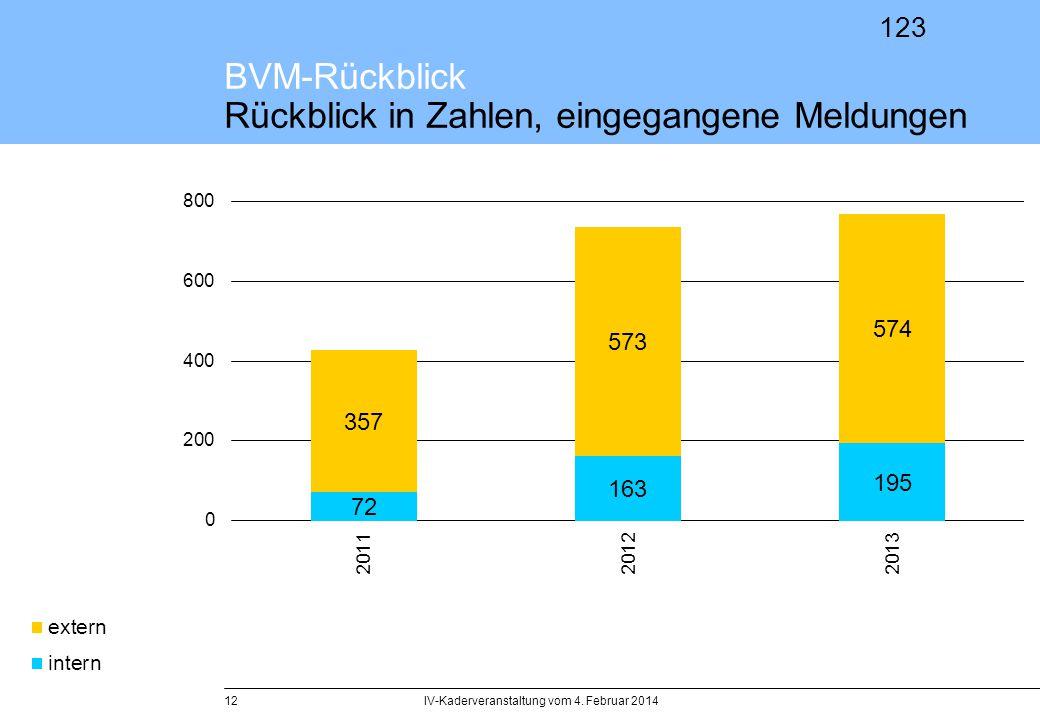 123 IV-Kaderveranstaltung vom 4. Februar 201412 BVM-Rückblick Rückblick in Zahlen, eingegangene Meldungen