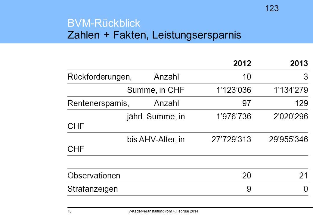 123 IV-Kaderveranstaltung vom 4. Februar 201416 BVM-Rückblick Zahlen + Fakten, Leistungsersparnis 20122013 Rückforderungen, Anzahl103 Summe, in CHF112