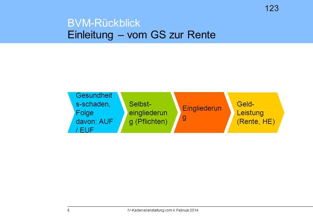 123 BVM-Rückblick Einleitung – vom GS zur Rente IV-Kaderveranstaltung vom 4. Februar 20146 Gesundheit s-schaden, Folge davon: AUF / EUF Selbst- eingli