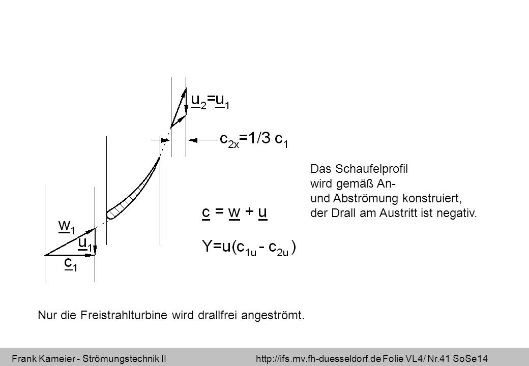 Frank Kameier - Strömungstechnik II http://ifs.mv.fh-duesseldorf.de Folie VL4/ Nr.41 SoSe14 Das Schaufelprofil wird gemäß An- und Abströmung konstruie