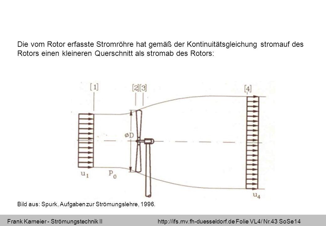 Frank Kameier - Strömungstechnik II http://ifs.mv.fh-duesseldorf.de Folie VL4/ Nr.43 SoSe14 Die vom Rotor erfasste Stromröhre hat gemäß der Kontinuitä