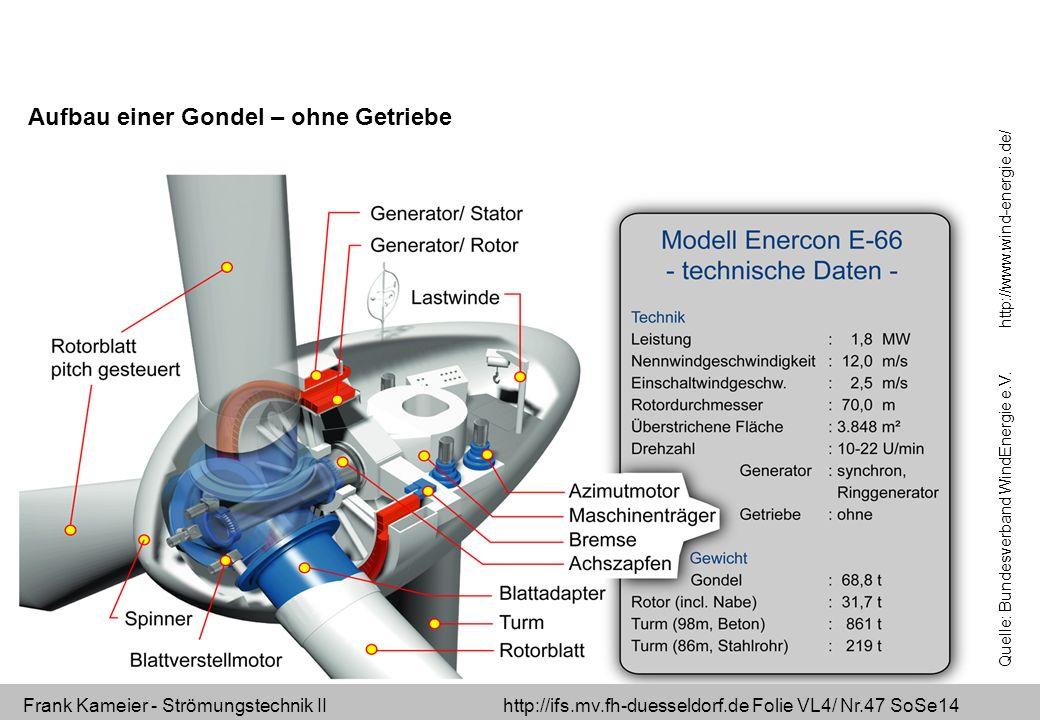 Frank Kameier - Strömungstechnik II http://ifs.mv.fh-duesseldorf.de Folie VL4/ Nr.47 SoSe14 Aufbau einer Gondel – ohne Getriebe Quelle: Bundesverband
