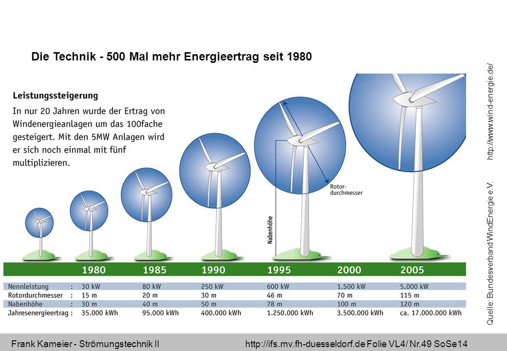 Frank Kameier - Strömungstechnik II http://ifs.mv.fh-duesseldorf.de Folie VL4/ Nr.49 SoSe14 Die Technik - 500 Mal mehr Energieertrag seit 1980 Quelle: