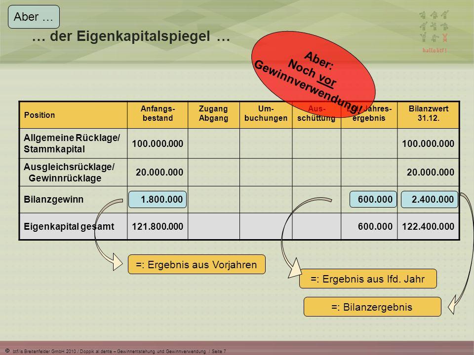 btf/is Breitenfelder GmbH 2010 / Doppik al dente – Gewinnentstehung und Gewinnverwendung / Seite 7 … der Eigenkapitalspiegel … Aber … Position Anfangs