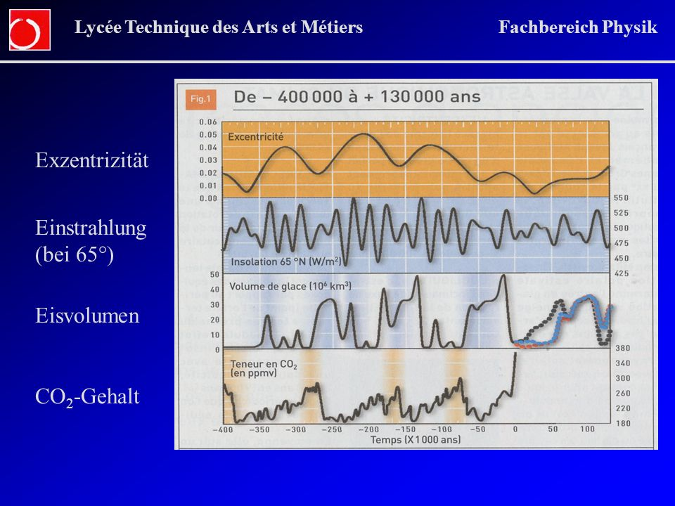 Lycée Technique des Arts et Métiers Fachbereich Physik Exzentrizität Einstrahlung (bei 65°) Eisvolumen CO 2 -Gehalt