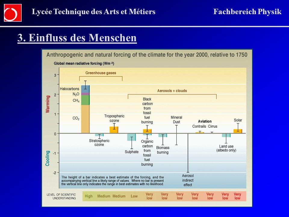 3. Einfluss des Menschen Lycée Technique des Arts et Métiers Fachbereich Physik