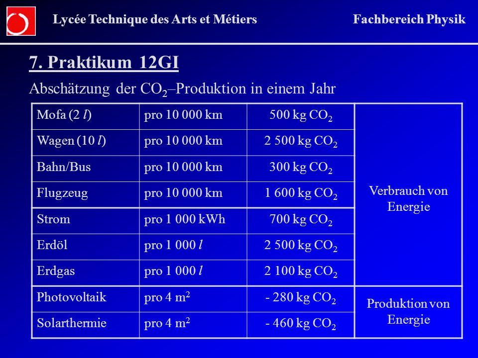 Lycée Technique des Arts et Métiers Fachbereich Physik 7. Praktikum 12GI Abschätzung der CO 2 –Produktion in einem Jahr Mofa (2 l)pro 10 000 km500 kg