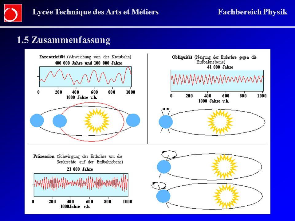Lycée Technique des Arts et Métiers Fachbereich Physik 1.5 Zusammenfassung