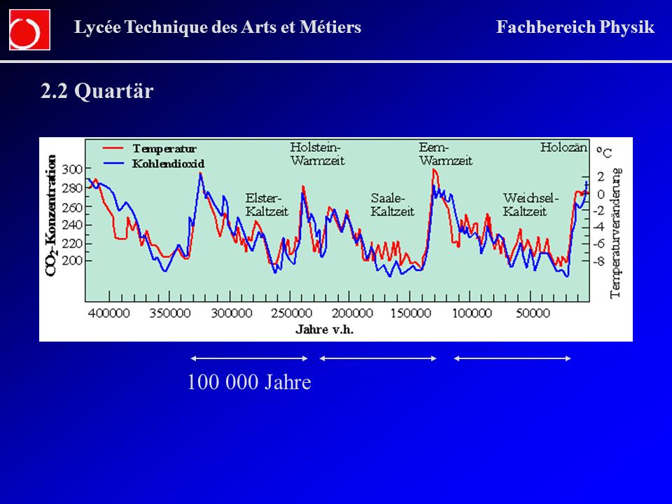 Lycée Technique des Arts et Métiers Fachbereich Physik 2.2 Quartär 100 000 Jahre