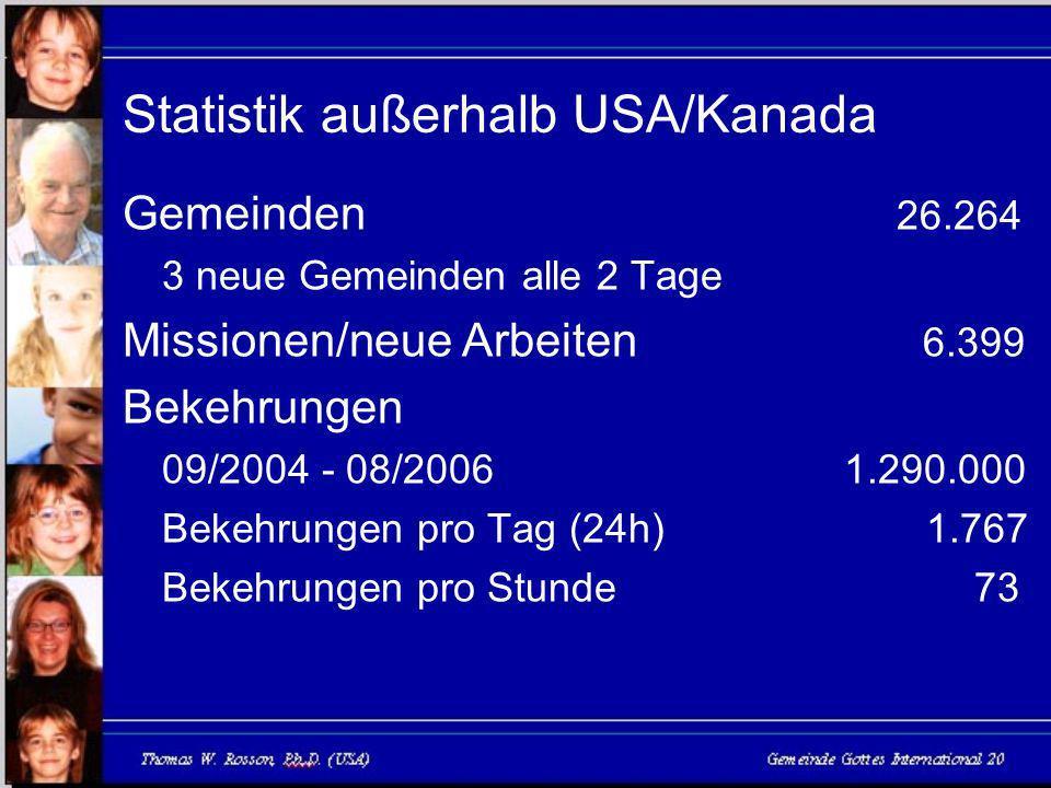 Statistik außerhalb USA/Kanada Gemeinden 26.264 3 neue Gemeinden alle 2 Tage Missionen/neue Arbeiten 6.399 Bekehrungen 09/2004 - 08/2006 1.290.000 Bekehrungen pro Tag (24h) 1.767 Bekehrungen pro Stunde 73