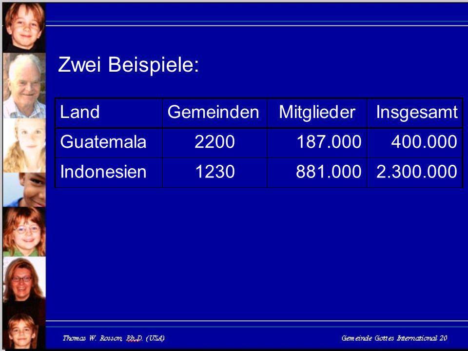LandGemeindenMitgliederInsgesamt Guatemala2200187.000400.000 Indonesien1230881.0002.300.000 Zwei Beispiele: