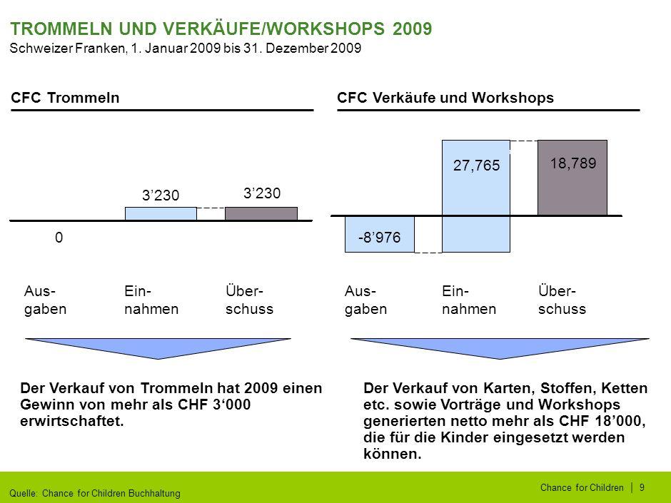 | Chance for Children9 TROMMELN UND VERKÄUFE/WORKSHOPS 2009 CFC Trommeln Der Verkauf von Trommeln hat 2009 einen Gewinn von mehr als CHF 3000 erwirtschaftet.