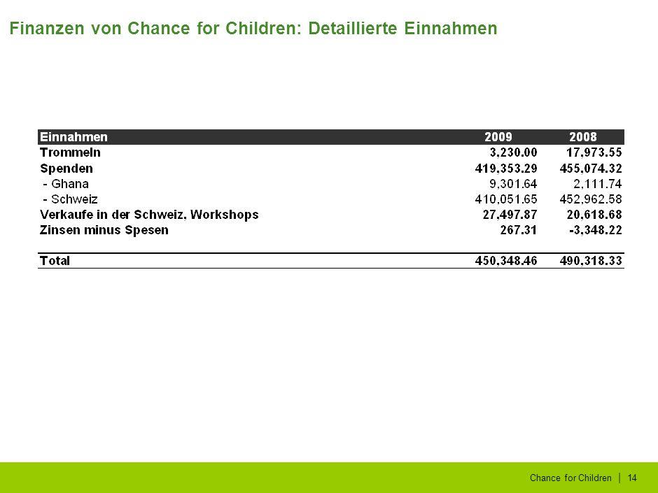 | Chance for Children14 Finanzen von Chance for Children: Detaillierte Einnahmen