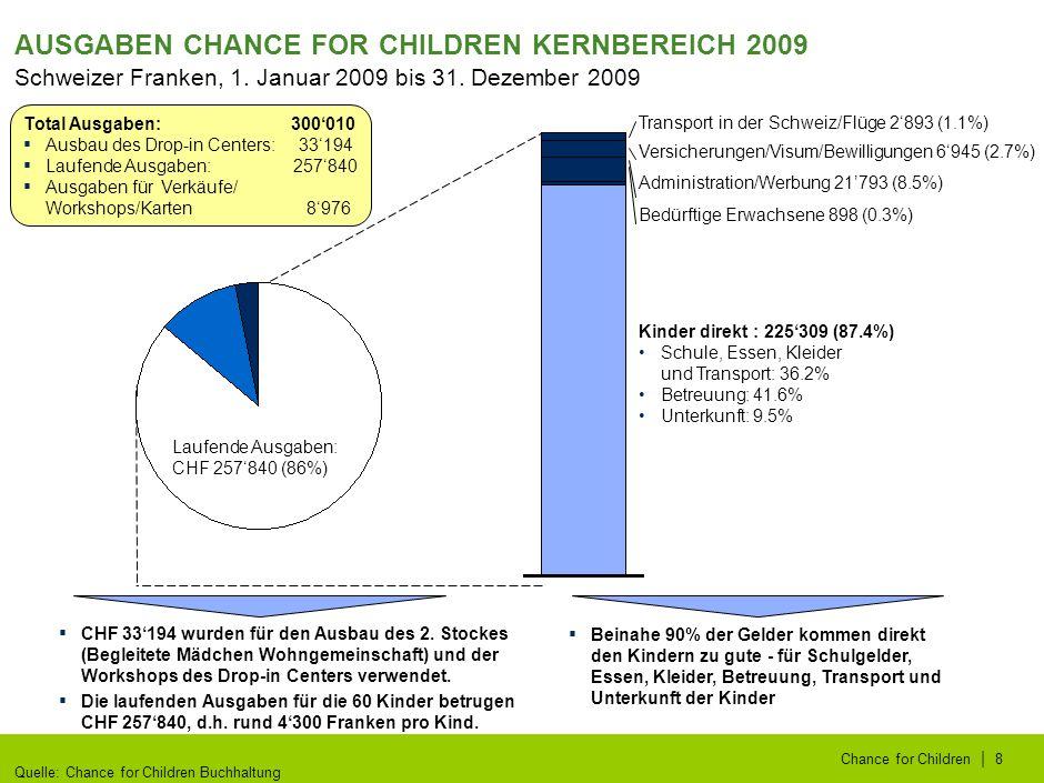   Chance for Children9 TROMMELN UND VERKÄUFE/WORKSHOPS 2009 CFC Trommeln Der Verkauf von Trommeln hat 2009 einen Gewinn von mehr als CHF 3000 erwirtschaftet.