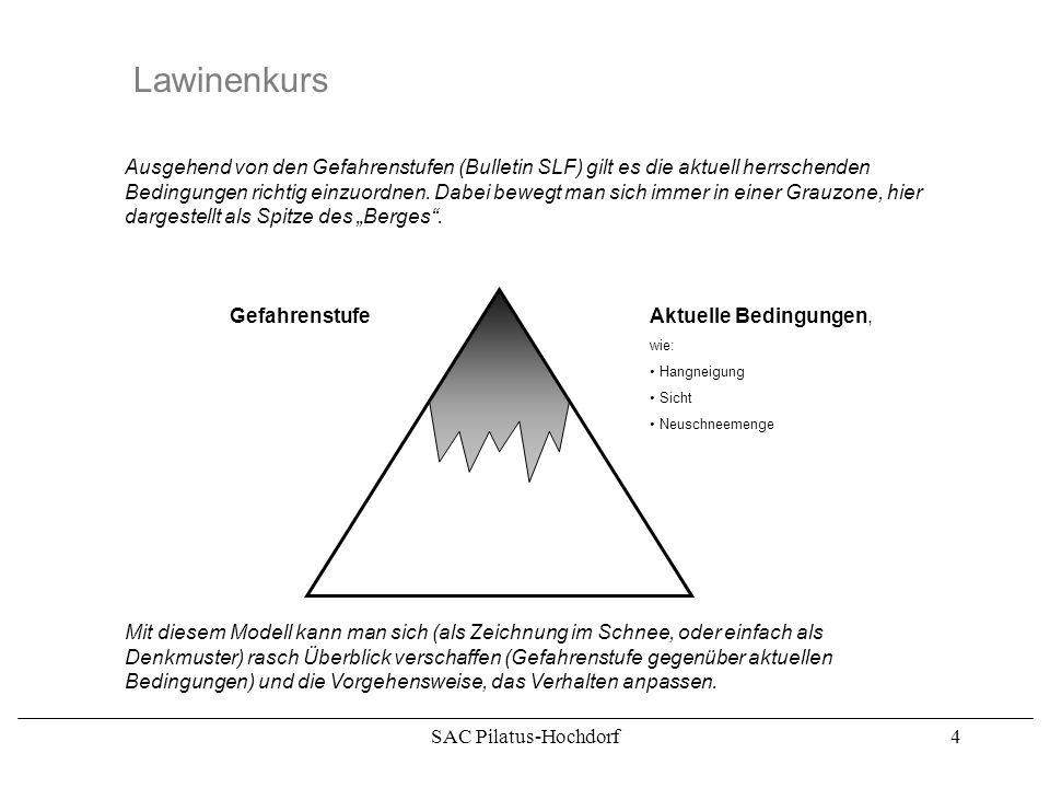 SAC Pilatus-Hochdorf4 Lawinenkurs Ausgehend von den Gefahrenstufen (Bulletin SLF) gilt es die aktuell herrschenden Bedingungen richtig einzuordnen.