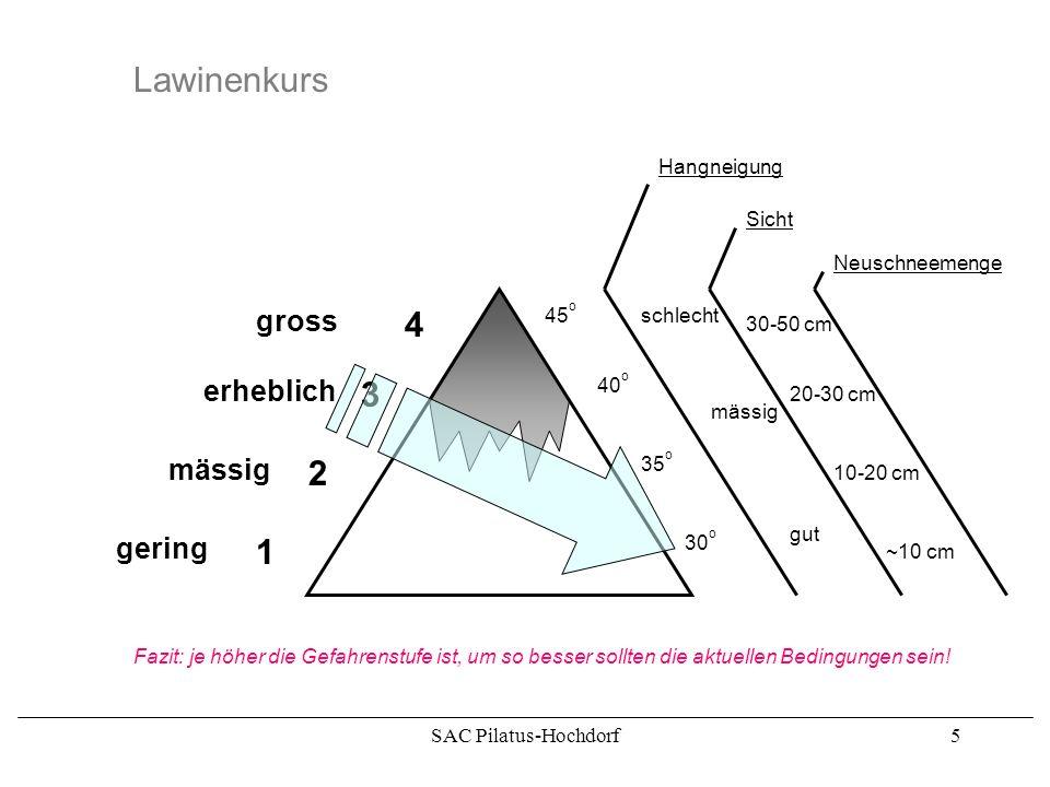 SAC Pilatus-Hochdorf4 Lawinenkurs Ausgehend von den Gefahrenstufen (Bulletin SLF) gilt es die aktuell herrschenden Bedingungen richtig einzuordnen. Da