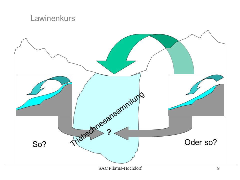 SAC Pilatus-Hochdorf8 Lawinenkurs Besonders heimtückisch sind die windbedingten Schneeverfrachtungen. Bei Triebschneeansammlungen liegen diese oberflä