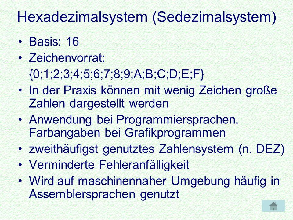 Hexadezimalsystem (Sedezimalsystem) Basis: 16 Zeichenvorrat: {0;1;2;3;4;5;6;7;8;9;A;B;C;D;E;F} In der Praxis können mit wenig Zeichen große Zahlen dargestellt werden Anwendung bei Programmiersprachen, Farbangaben bei Grafikprogrammen zweithäufigst genutztes Zahlensystem (n.