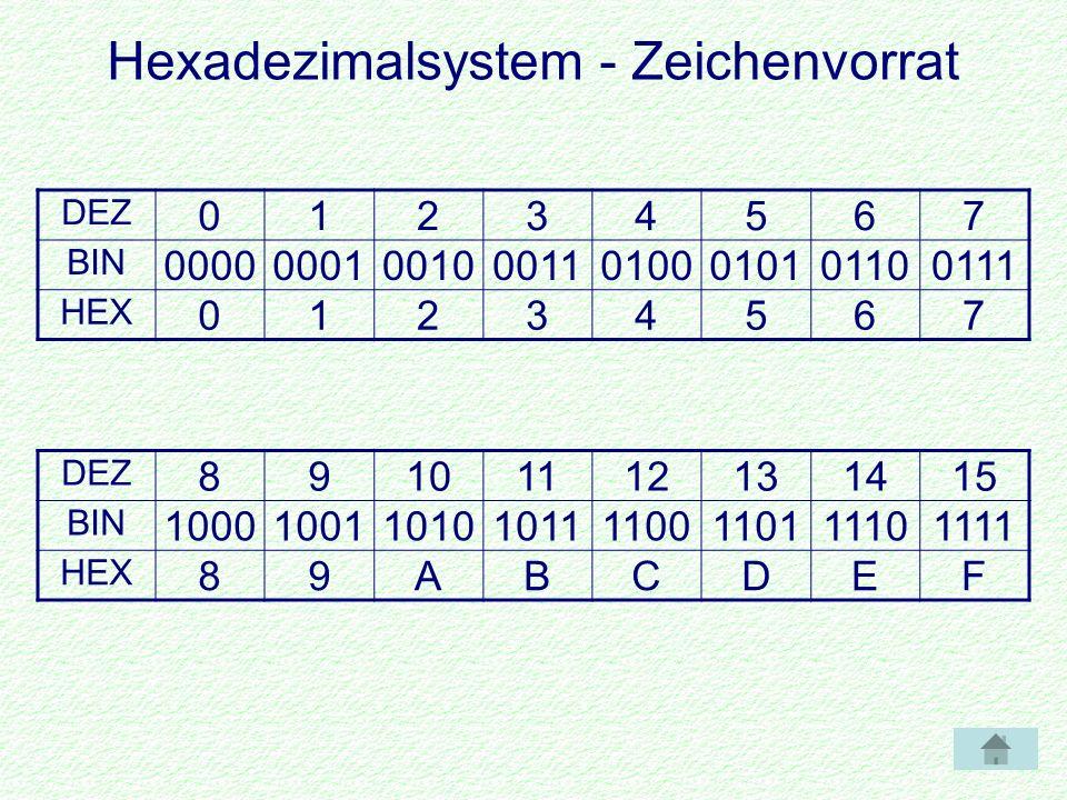 Hexadezimalsystem - Zeichenvorrat DEZ 01234567 BIN 00000001001000110100010101100111 HEX 01234567 DEZ 89101112131415 BIN 10001001101010111100110111101111 HEX 89ABCDEF