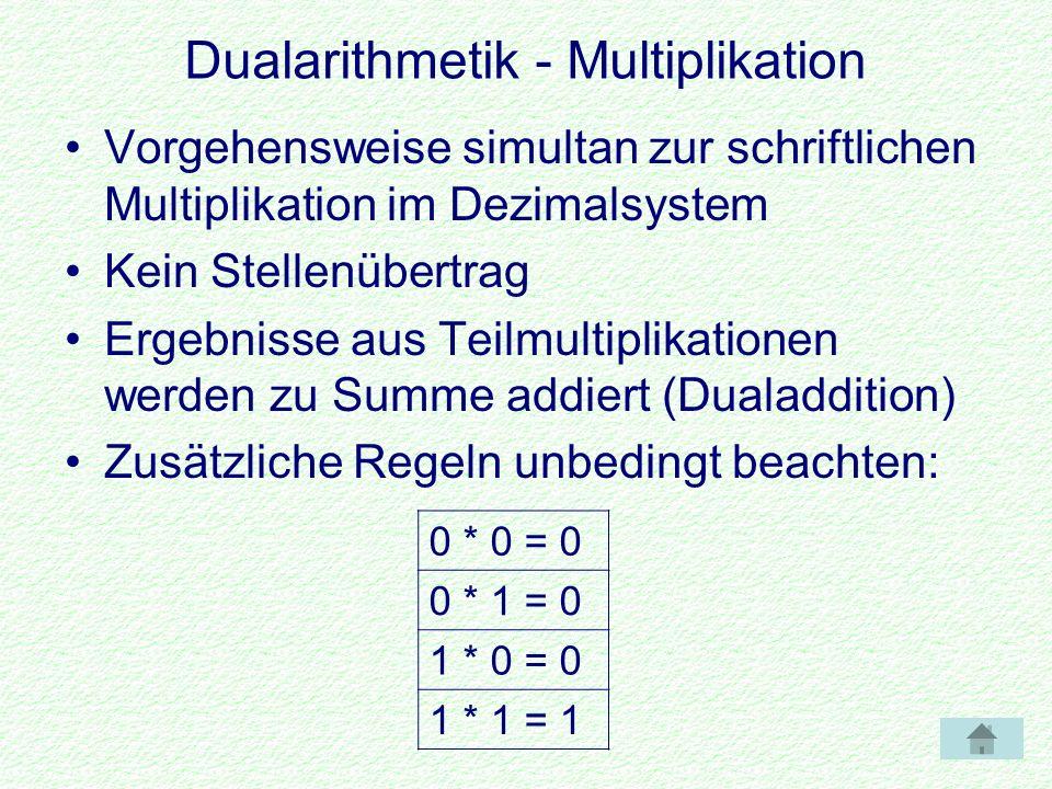 Dualarithmetik - Multiplikation Vorgehensweise simultan zur schriftlichen Multiplikation im Dezimalsystem Kein Stellenübertrag Ergebnisse aus Teilmultiplikationen werden zu Summe addiert (Dualaddition) Zusätzliche Regeln unbedingt beachten: 0 * 0 = 0 0 * 1 = 0 1 * 0 = 0 1 * 1 = 1