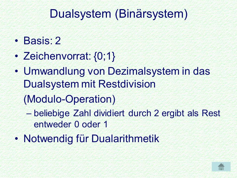 Dualsystem (Binärsystem) Basis: 2 Zeichenvorrat: {0;1} Umwandlung von Dezimalsystem in das Dualsystem mit Restdivision (Modulo-Operation) –beliebige Zahl dividiert durch 2 ergibt als Rest entweder 0 oder 1 Notwendig für Dualarithmetik