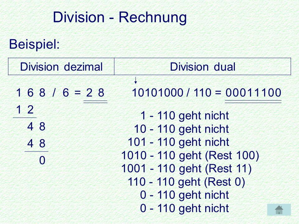 Division - Rechnung Beispiel: 168/6=28 12 48 48 0 10101000 / 110 = Division dezimalDivision dual 00111 1 - 110 geht nicht 10 - 110 geht nicht 101 - 110 geht nicht 1010 - 110 geht (Rest 100) 1001 - 110 geht (Rest 11) 110 - 110 geht (Rest 0) 0 - 110 geht nicht 1010 -0110 0100 1 000 1001 -0110 0011 11