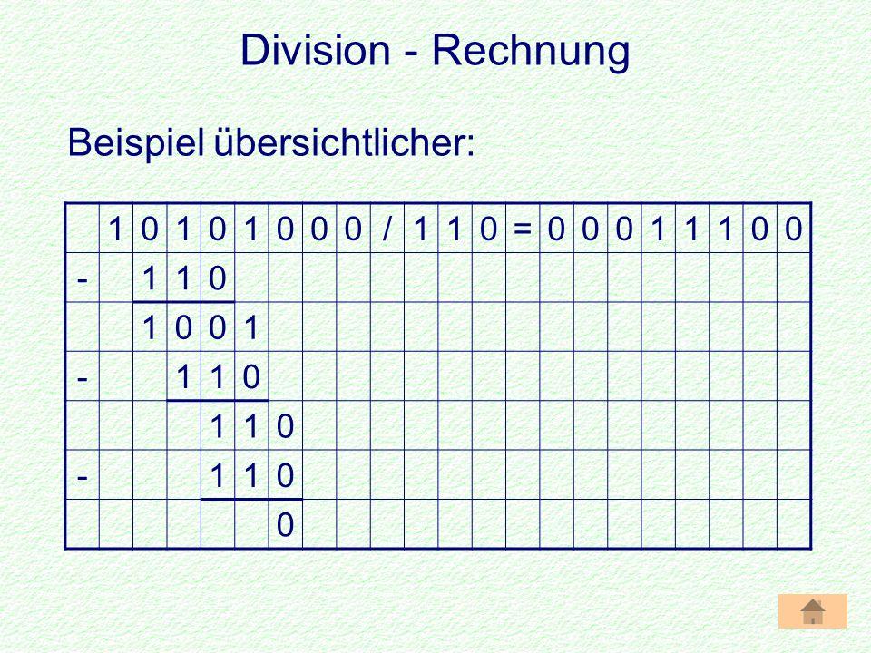Division - Rechnung 10101000/110=00011100 -110 1001 -110 110 -110 0 Beispiel übersichtlicher: