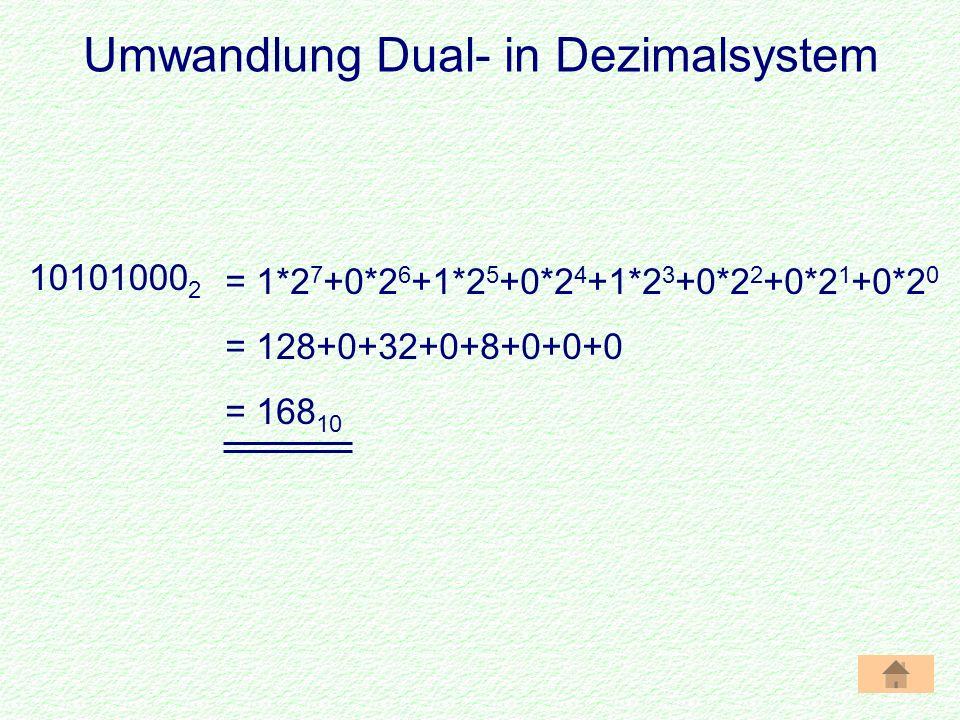Umwandlung Dual- in Dezimalsystem 10101000 2 = 1*2 7 +0*2 6 +1*2 5 +0*2 4 +1*2 3 +0*2 2 +0*2 1 +0*2 0 = 128+0+32+0+8+0+0+0 = 168 10