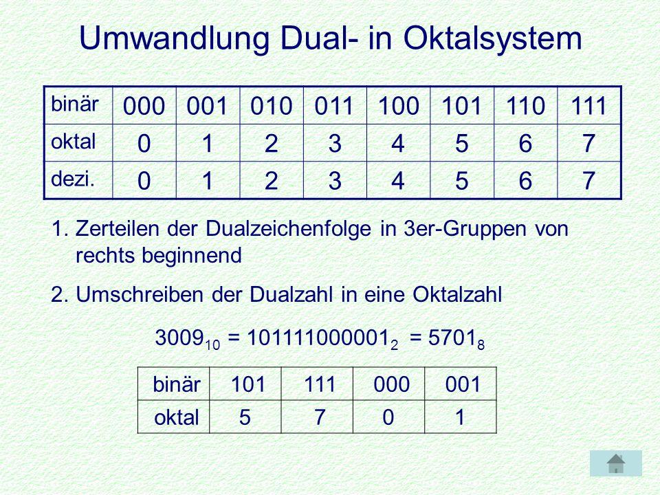 Subtraktion - Rechnung Beispiel: Subtraktion dezimalSubtraktion dual 168 - 37 131 1 1 0 1 0 1 0 0 0 - 0 0 1 0 0 1 0 1 1 1000001 0 - 0 = 0 0 - 1 = 1 Übertrag 1 1 - 0 = 1 1 - 1 = 0 11 Berechnung auch über Komplementbildung möglich