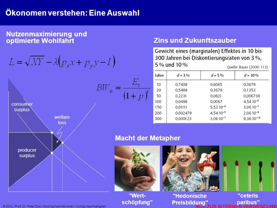 © 2012 Prof. Dr. Peter Dürr, Hochschule München, Vortrag Nachhaltigkeit 14 Ökonomen verstehen: Eine Auswahl consumer surplus producer surplus welfare