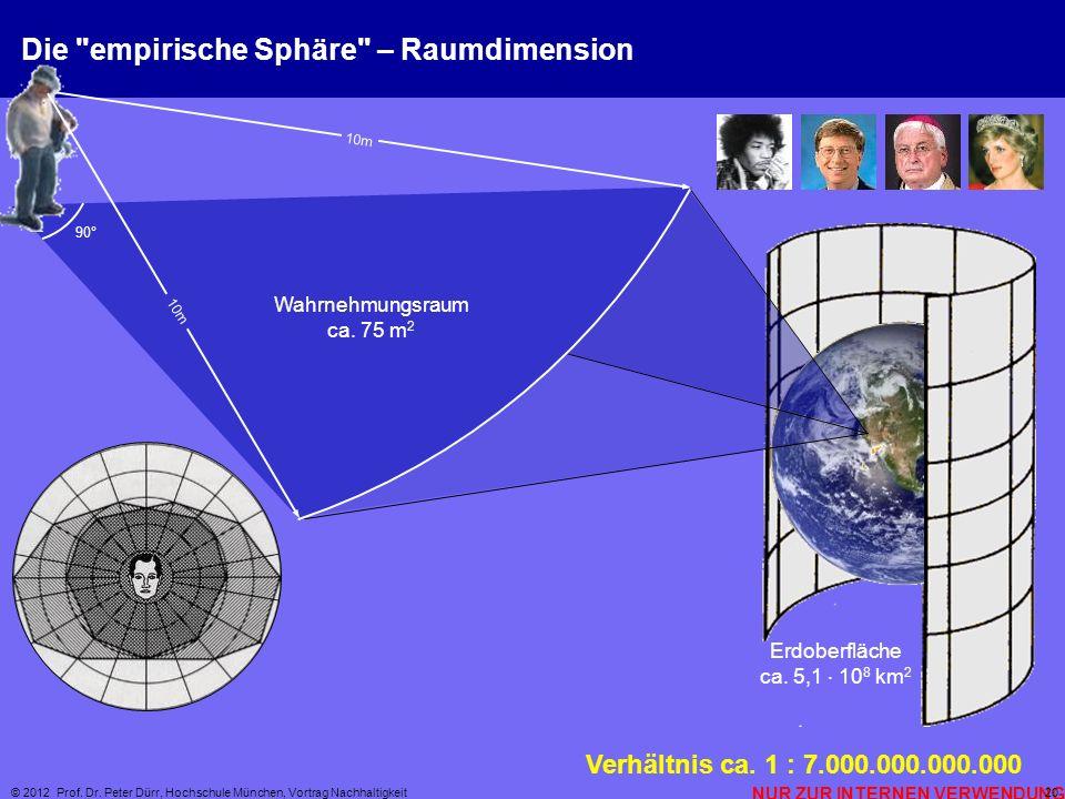 NUR ZUR INTERNEN VERWENDUNG © 2012 Prof. Dr. Peter Dürr, Hochschule München, Vortrag Nachhaltigkeit 20 Erdoberfläche ca. 5,1 10 8 km 2 Die