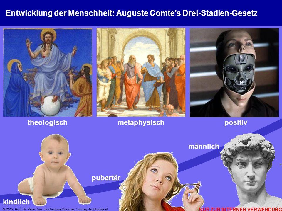 NUR ZUR INTERNEN VERWENDUNG © 2012 Prof. Dr. Peter Dürr, Hochschule München, Vortrag Nachhaltigkeit 8 Entwicklung der Menschheit: Auguste Comte's Drei