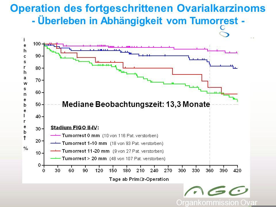 Operation des fortgeschrittenen Ovarialkarzinoms - Überleben in Abhängigkeit vom Tumorrest - Organkommission Ovar Mediane Beobachtungszeit: 13,3 Monate