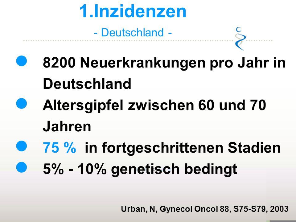 8200 Neuerkrankungen pro Jahr in Deutschland Altersgipfel zwischen 60 und 70 Jahren 75 % in fortgeschrittenen Stadien 5% - 10% genetisch bedingt Urban, N, Gynecol Oncol 88, S75-S79, 2003 1.Inzidenzen - Deutschland -