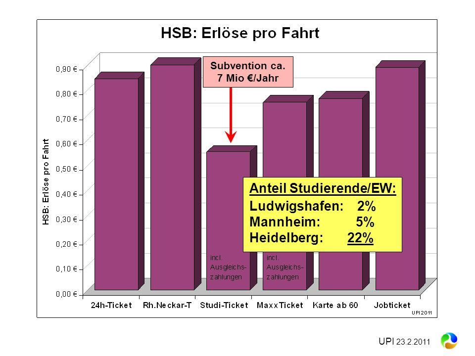 UPI 23.2.2011 Subvention ca. 7 Mio /Jahr Anteil Studierende/EW: Ludwigshafen: 2% Mannheim: 5% Heidelberg: 22%