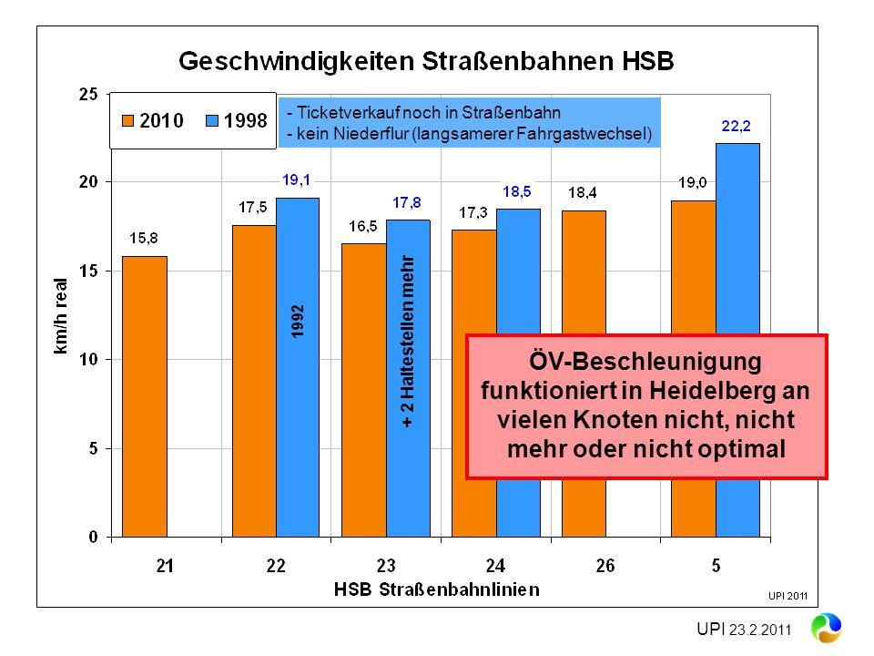 + 2 Haltestellen mehr - Ticketverkauf noch in Straßenbahn - kein Niederflur (langsamerer Fahrgastwechsel) ÖV-Beschleunigung funktioniert in Heidelberg