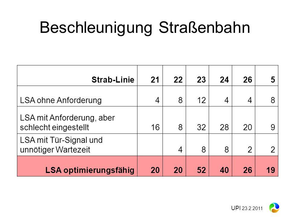 UPI 23.2.2011 Beschleunigung Straßenbahn Strab-Linie21222324265 LSA ohne Anforderung4812448 LSA mit Anforderung, aber schlecht eingestellt1683228209 L