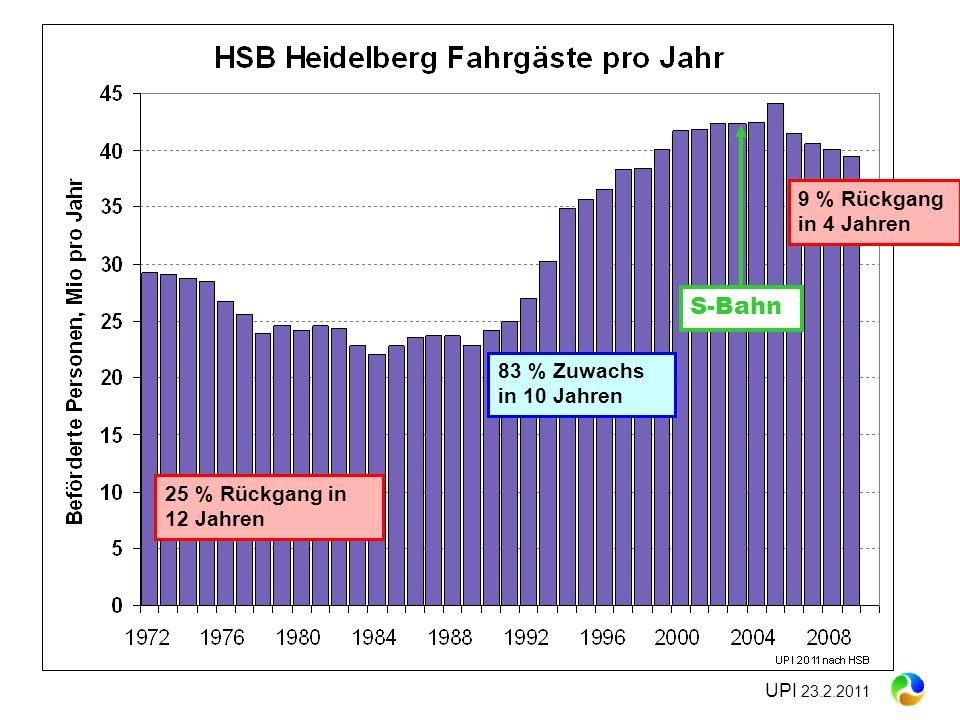 UPI 23.2.2011 83 % Zuwachs in 10 Jahren 9 % Rückgang in 4 Jahren 25 % Rückgang in 12 Jahren S-Bahn