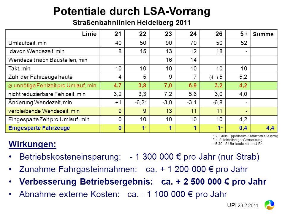 Wirkungen: Betriebskosteneinsparung: - 1 300 000 pro Jahr (nur Strab) Zunahme Fahrgasteinnahmen: ca. + 1 200 000 pro Jahr Verbesserung Betriebsergebni