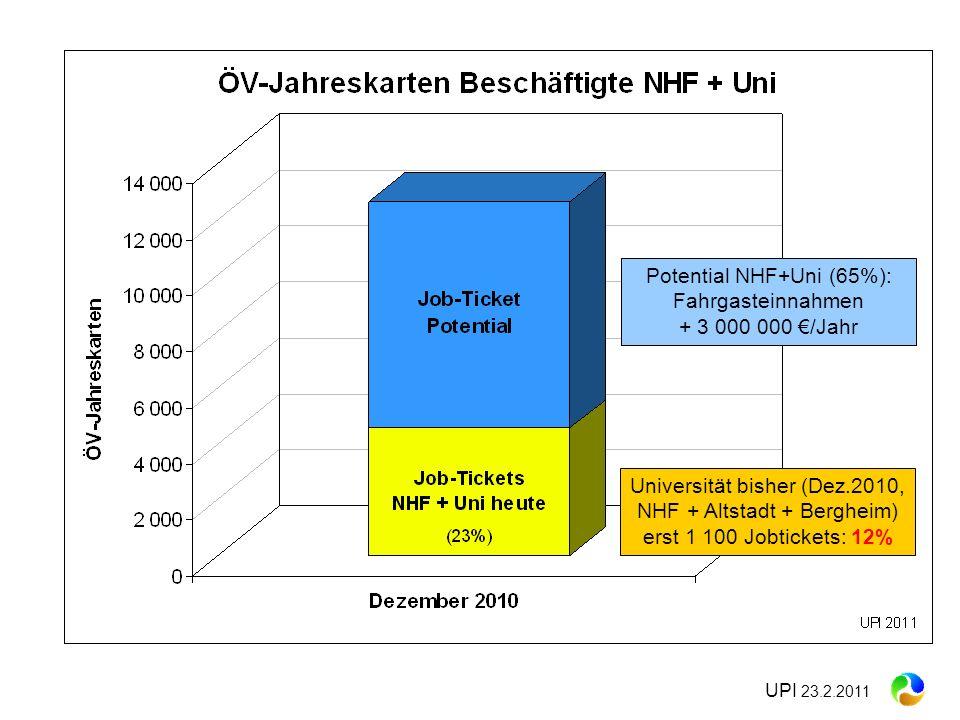 UPI 23.2.2011 Universität bisher (Dez.2010, NHF + Altstadt + Bergheim) erst 1 100 Jobtickets: 12% Potential NHF+Uni (65%): Fahrgasteinnahmen + 3 000 0