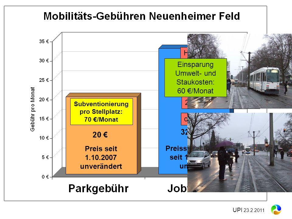 UPI 23.2.2011 Subventionierung pro Stellplatz: 70 /Monat Verpasste Anschlüsse Häufige Verspätungen oft kein Sitzplatz schlecht getaktet 2x - 4x umstei