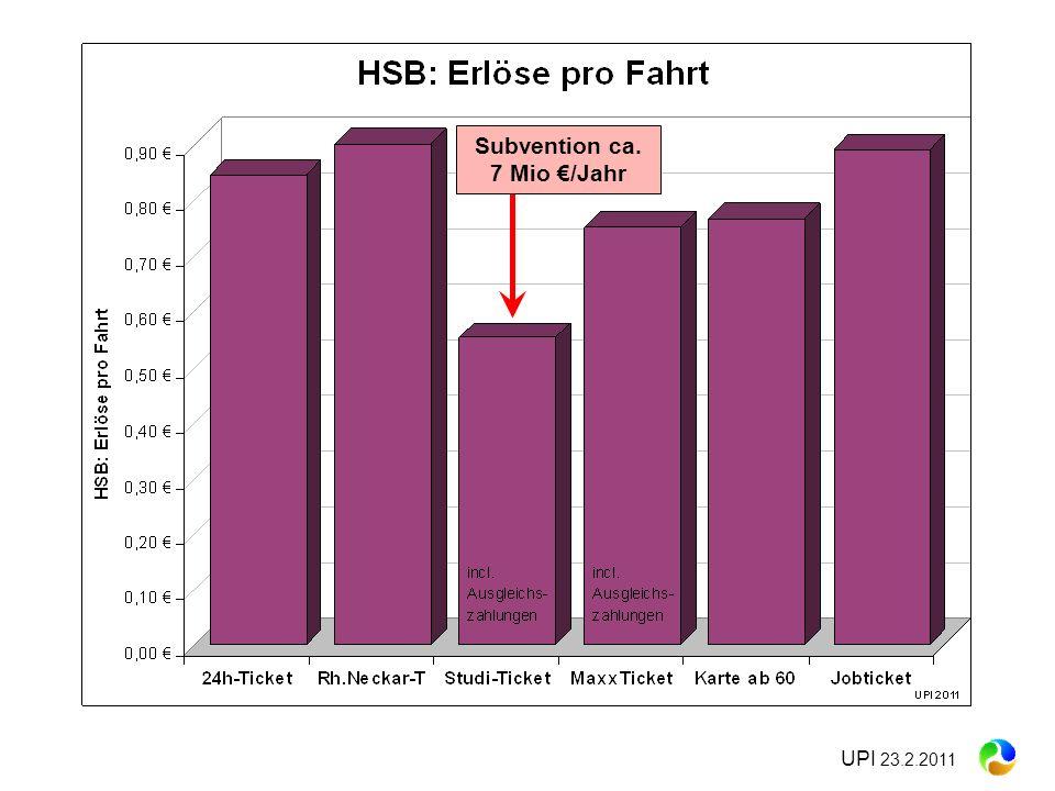 UPI 23.2.2011 Subvention ca. 7 Mio /Jahr