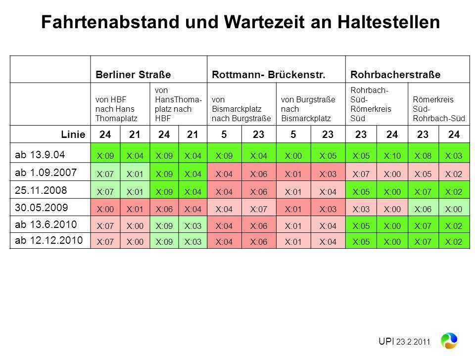UPI 23.2.2011 Berliner StraßeRottmann- Brückenstr.Rohrbacherstraße von HBF nach Hans Thomaplatz von HansThoma- platz nach HBF von Bismarckplatz nach B