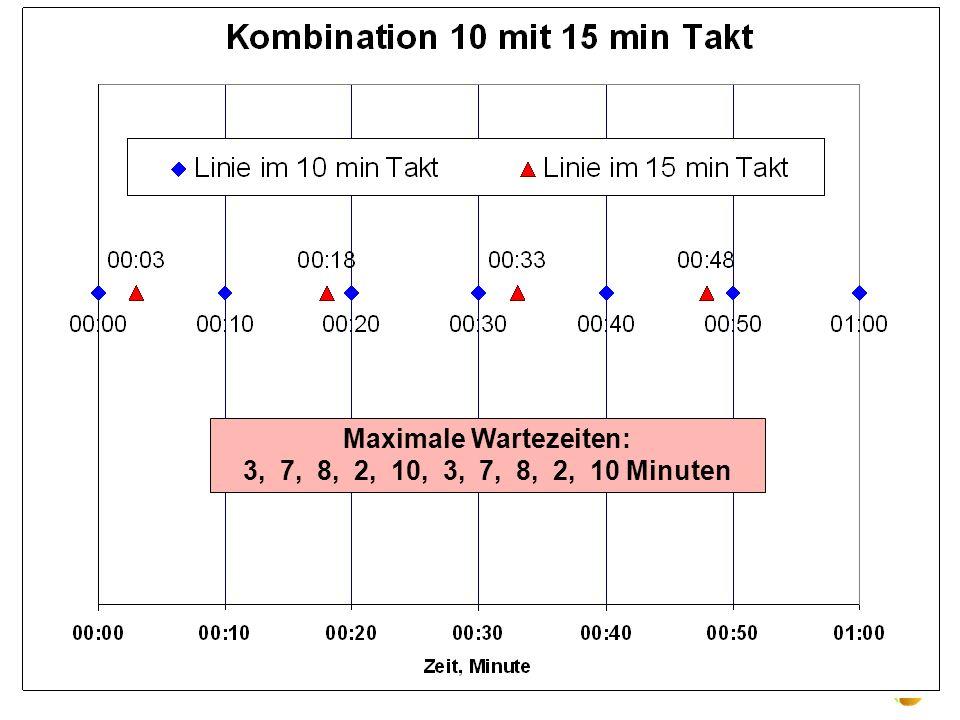 UPI 23.2.2011 Konzept 10 15-min Takt ? Verschlechterung um 50% Argument Verknüpfung S-Bahn nicht sehr stichhaltig Potentialerschließung NHF ? 10 min 1