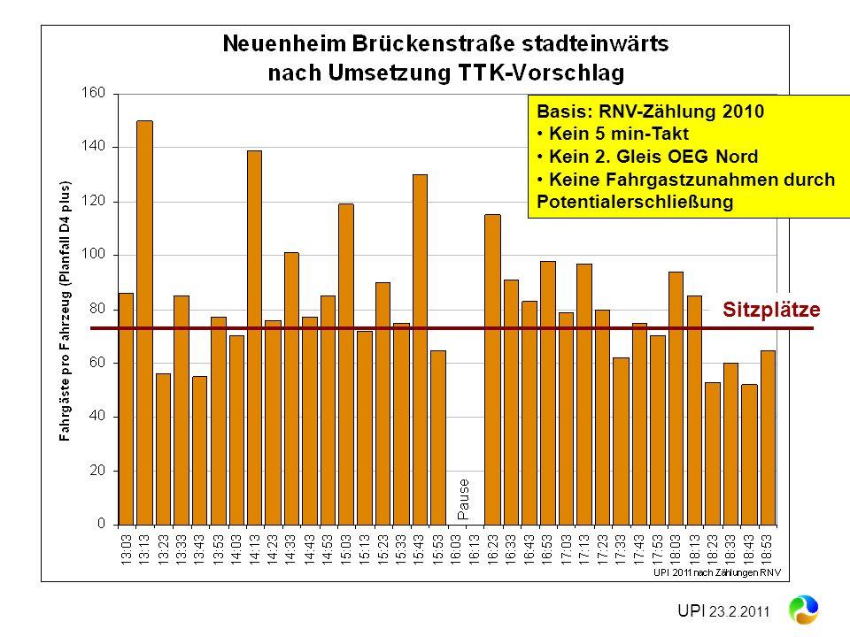 UPI 23.2.2011 Sitzplätze Basis: RNV-Zählung 2010 Kein 5 min-Takt Kein 2. Gleis OEG Nord Keine Fahrgastzunahmen durch Potentialerschließung