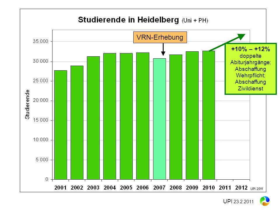 VRN-Erhebung +10% – +12% doppelte Abiturjahrgänge; Abschaffung Wehrpflicht; Abschaffung Zivildienst