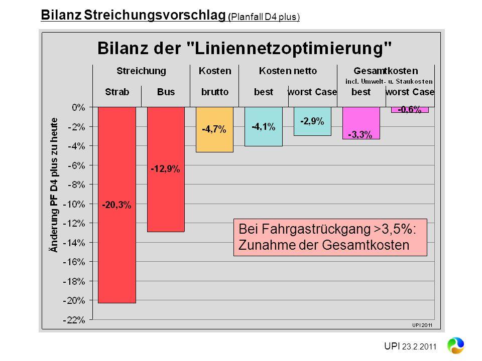 UPI 23.2.2011 Bei Fahrgastrückgang >3,5%: Zunahme der Gesamtkosten Bilanz Streichungsvorschlag (Planfall D4 plus)