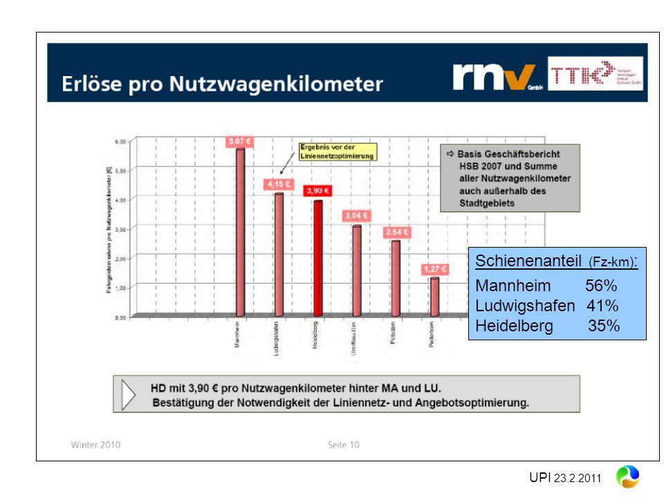Schienenanteil (Fz-km) : Mannheim 56% Ludwigshafen 41% Heidelberg 35%