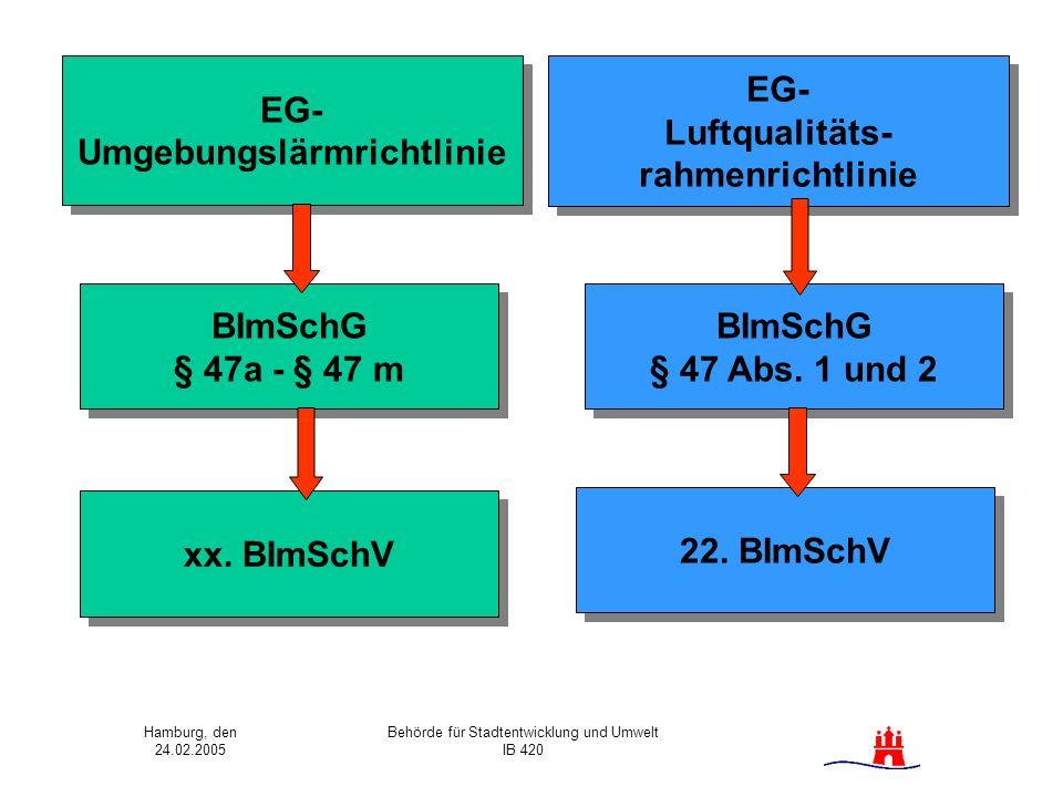 Hamburg, den 24.02.2005 Behörde für Stadtentwicklung und Umwelt IB 420 EG- Umgebungslärmrichtlinie EG- Umgebungslärmrichtlinie EG- Luftqualitäts- rahm